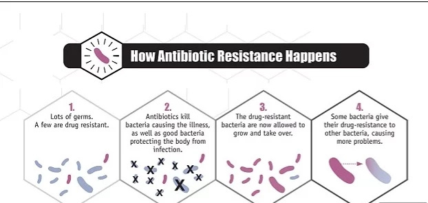 U.S. encounters its first antibiotic-resistant superbug
