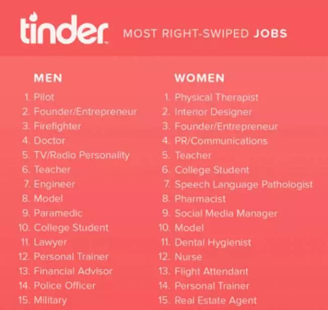 What are the sexiest jobs ever? The list will surprise you!