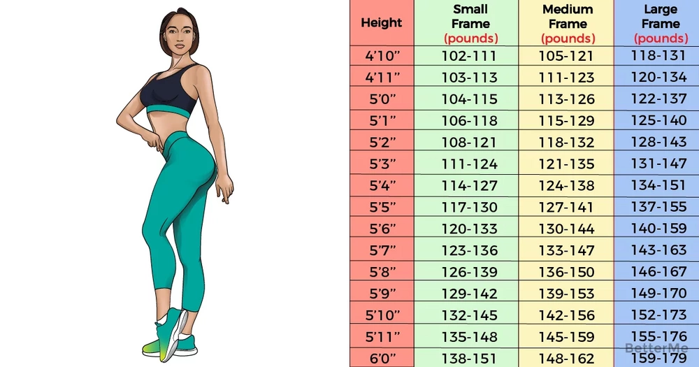 What's your ideal weight according to your body shape and ...