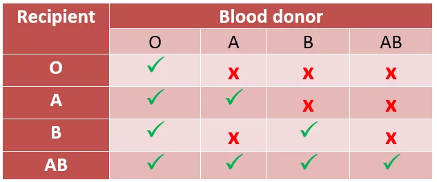 should blood donors receive a bonus Donations given by repeat voluntary non-remunerated blood donors by who region (median and range, %) 12 table 5 proportion of blood donations processed into components: number of countries.