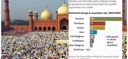 New research claims Islam is now the most common state-endorsed region in the world