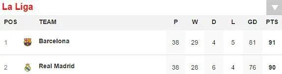 Barcelona are the champions of La Liga