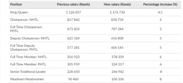South African Kings, Queens and traditional leader's salaries for 2018 revealed