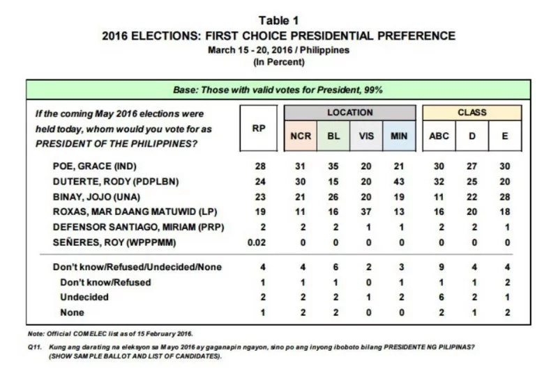 Poe Claims Top Spot In Latest Pulse Asia Survey