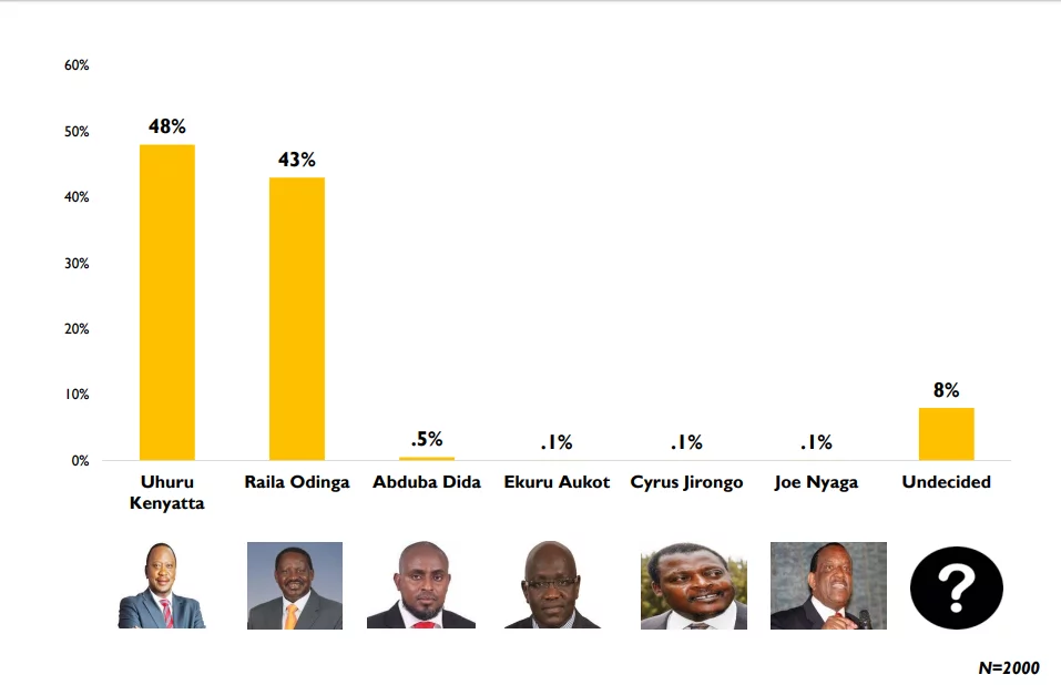 Uhuru beats Raila again in latest poll