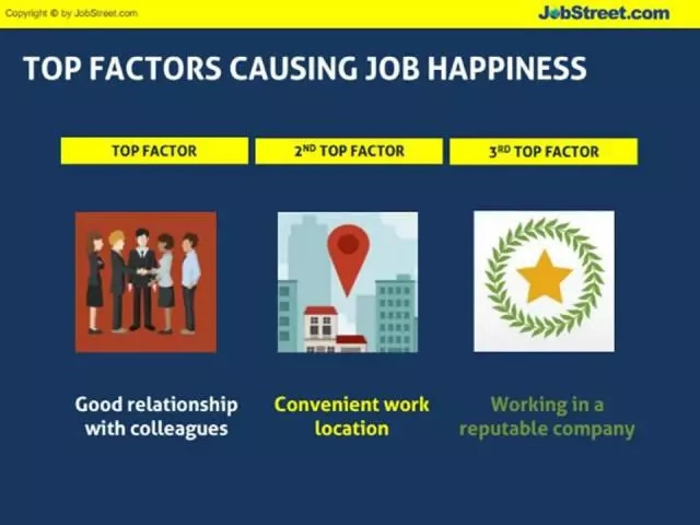 Philippines tops JobStreet's job happiness survey