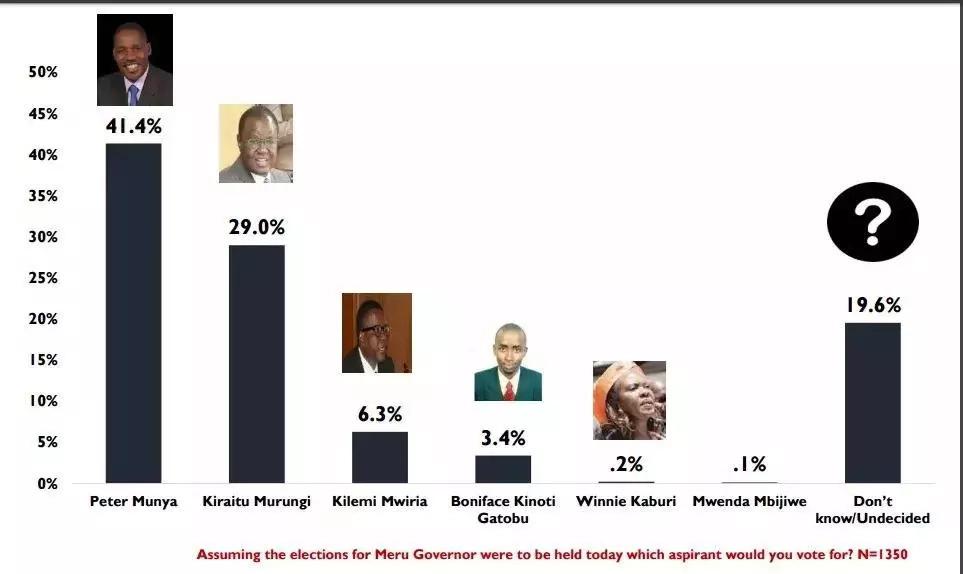 Mwandani wa Uhuru apoteza umaarufu katika ngome yake