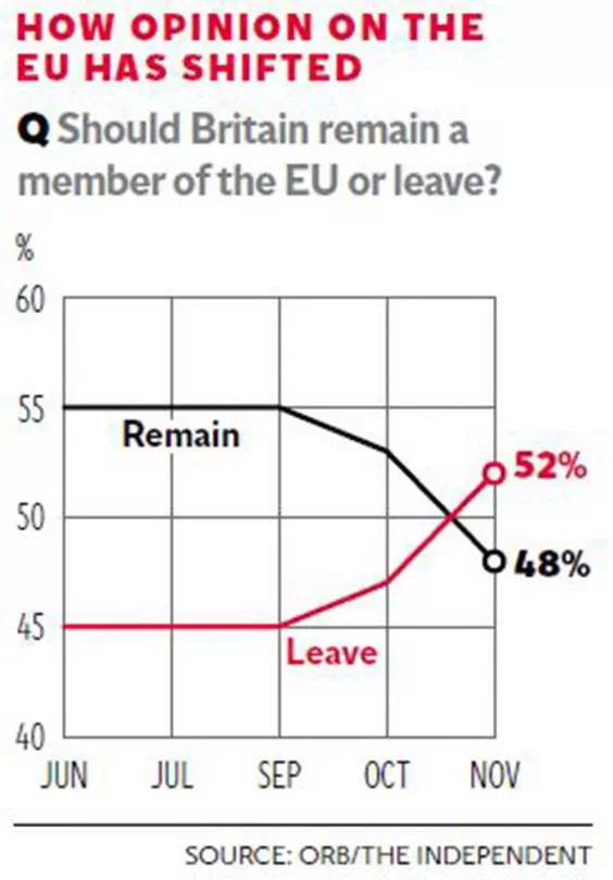 United Kingdom to leave the EU - Brexit poll