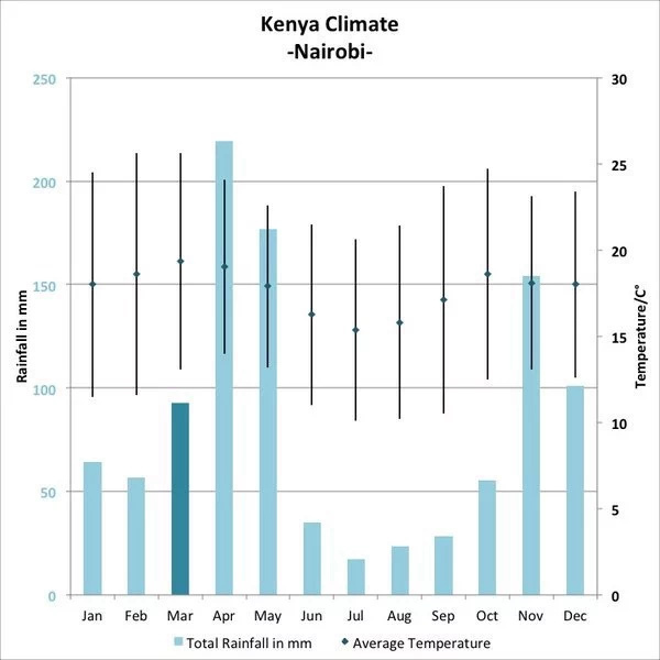 Hot weather in Kenya is a result of global warming, experts