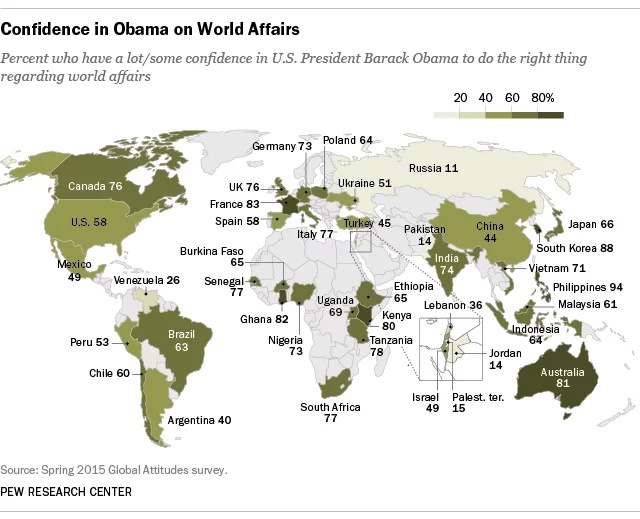 Polls: The World Loves US President Barack Obama