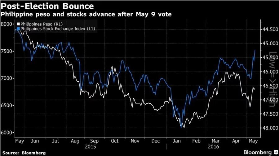 Duterte attracting investors, improving Philippine financial market