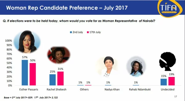 Latest poll reveal who will win between Passaris and Shebesh on August