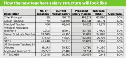 Good News For Teachers As September Pay Is Set For Release