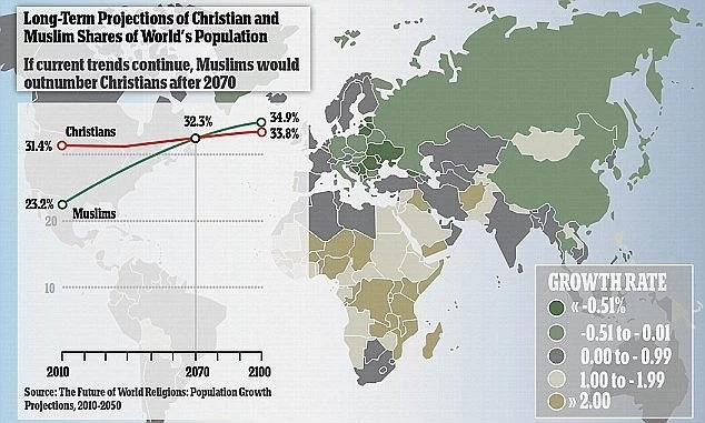 Global Muslim population could surpass that of Christians 53 YEARS from today - new report