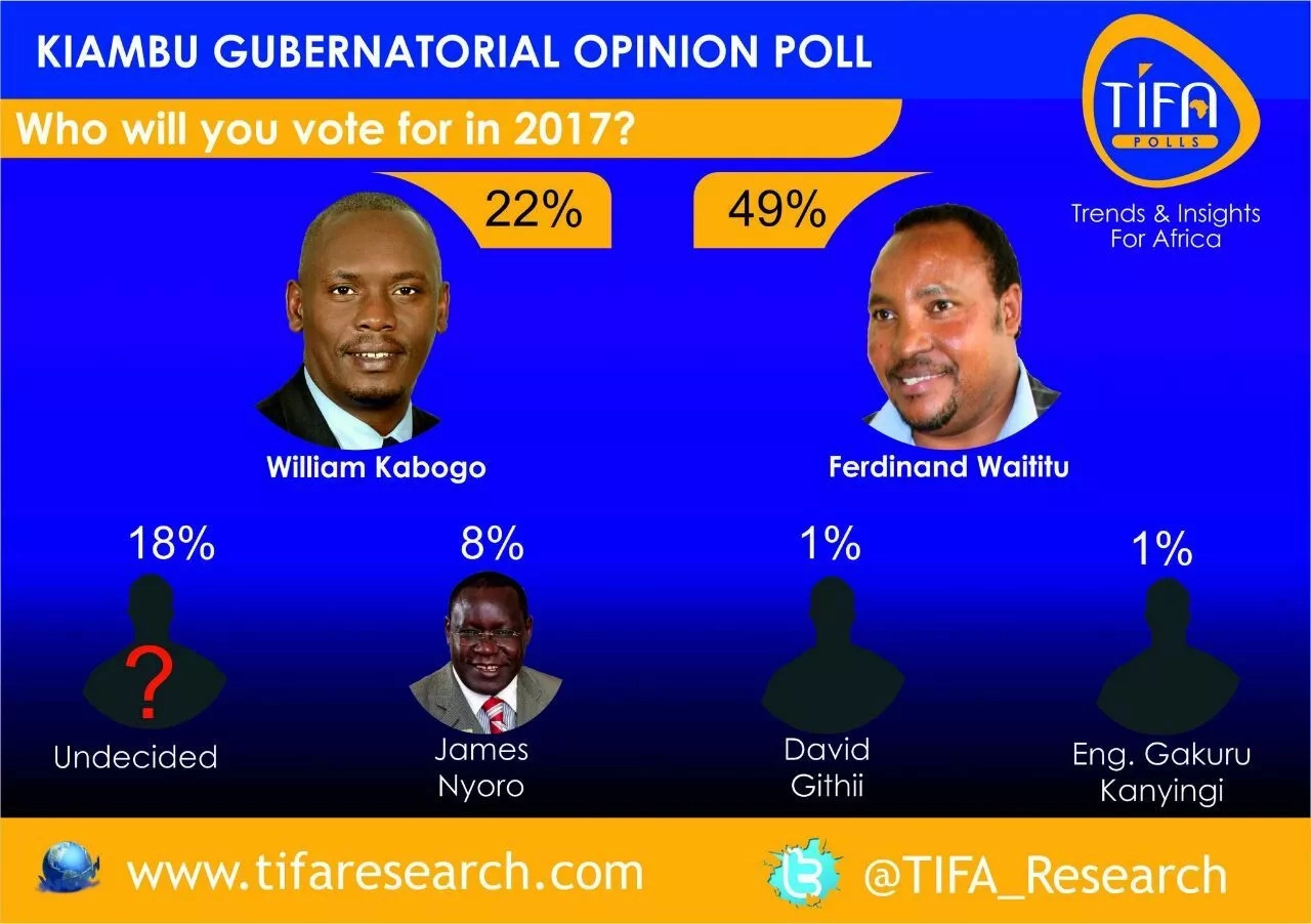Waititu leads Kabogo by wide margin, new opinion poll shows