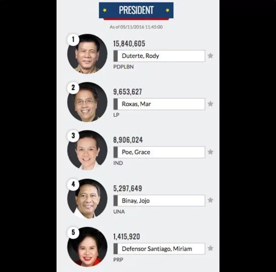 Philippines Election 2016 Unofficial Results: LIVE