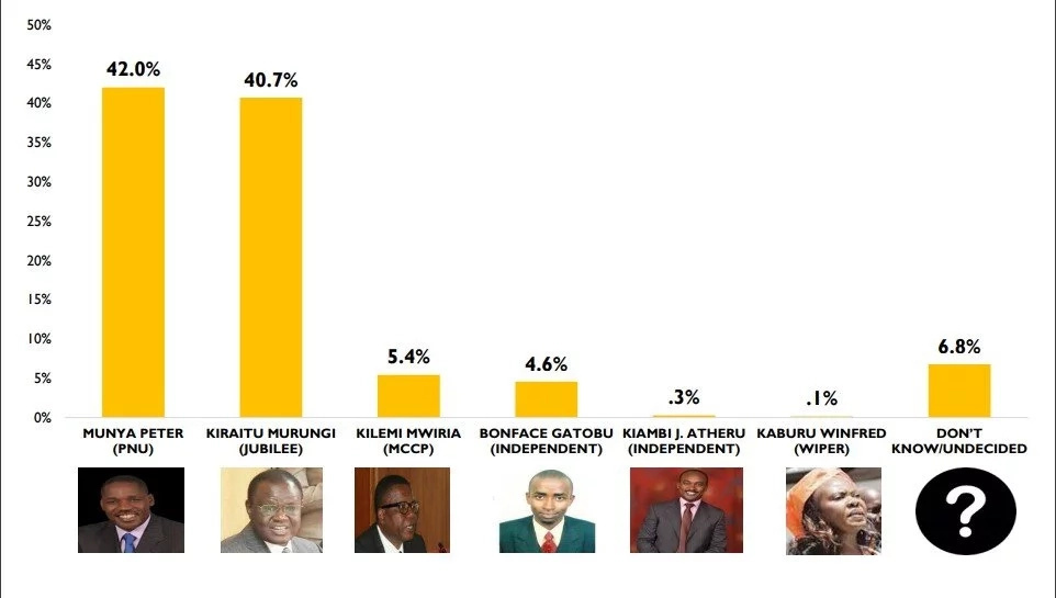 It is a tight race in the Meru gubernatorial race, new opinion poll shows