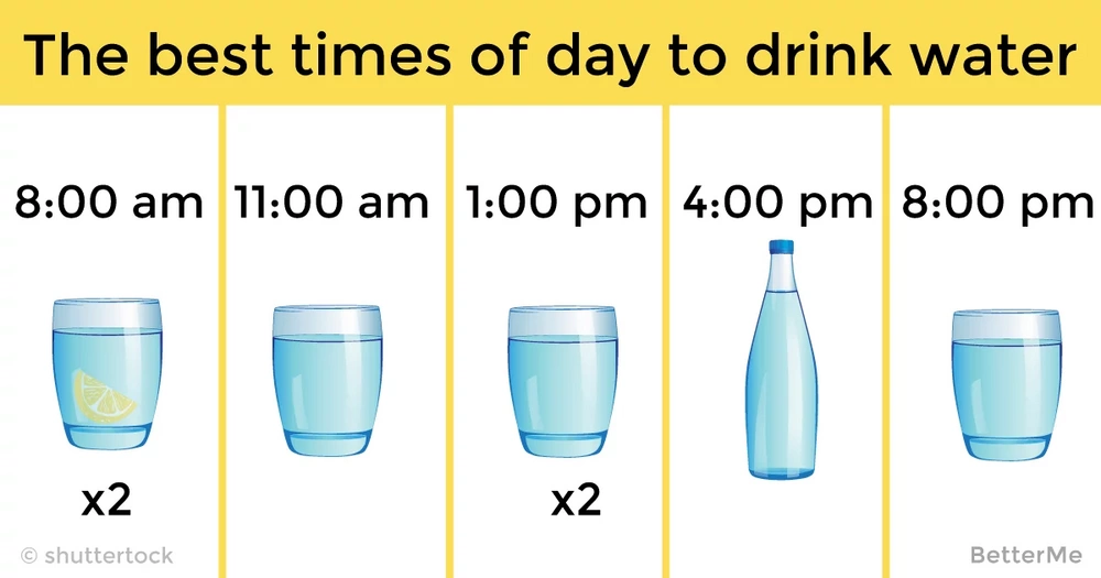 The best times of day to drink water