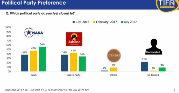 Nairobians want Raila as president more than Uhuru- new poll