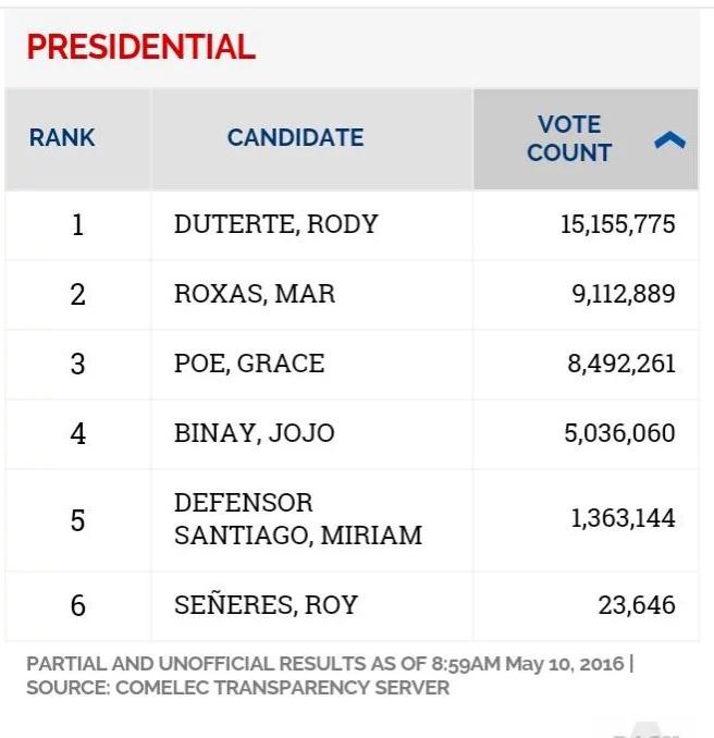 5 changes Duterte promised PH
