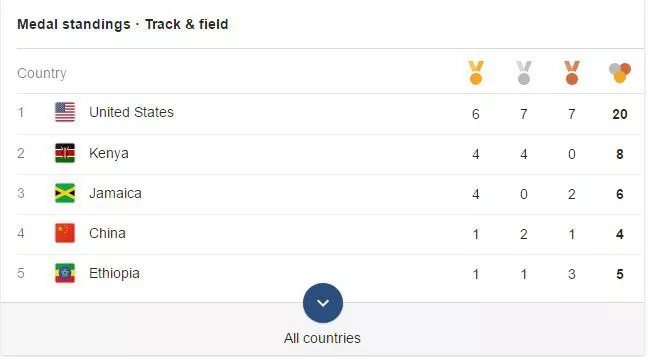 Kenya's current position in Rio Olympics medal standings