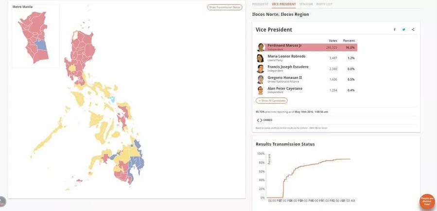 BREAKING: Poe concedes presidency to Duterte