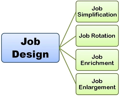 Job Design Techniques