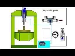 Hydraulic Press Machine Working Principle