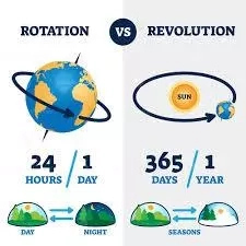 Differences Between Rotation and Revolution of the Earth