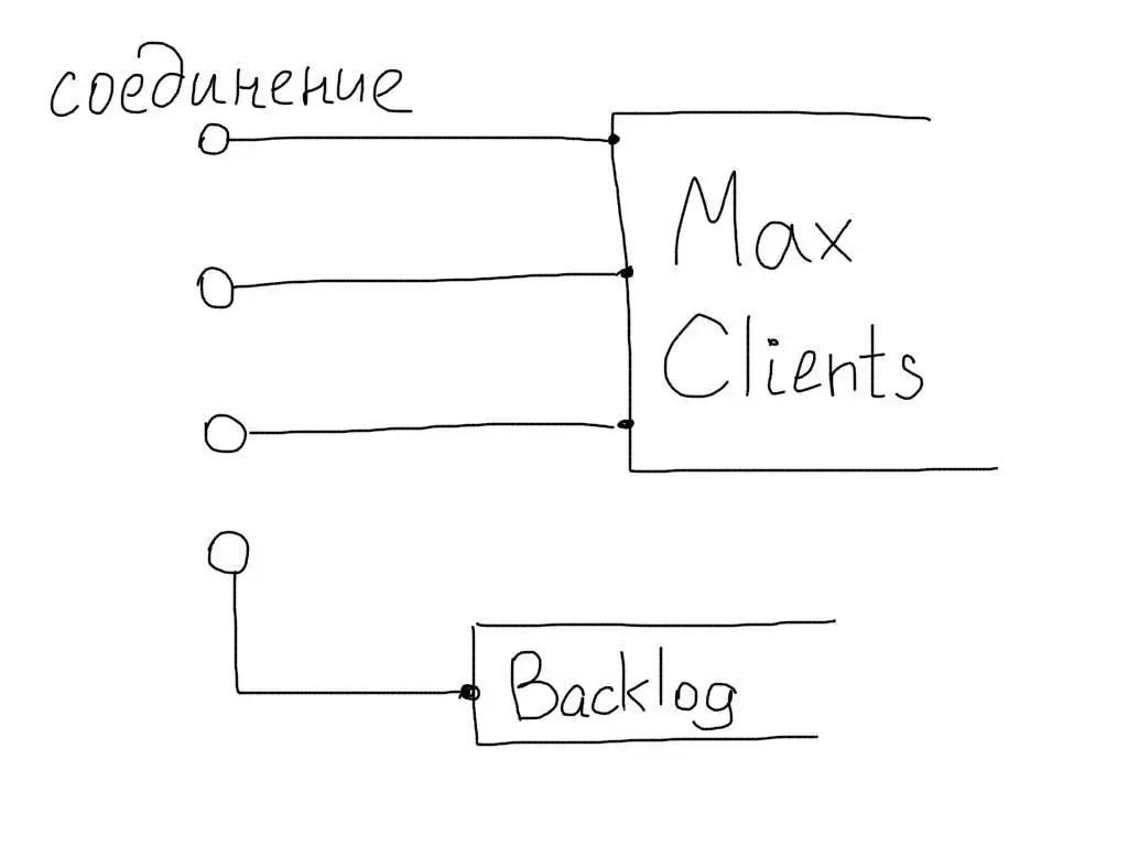 Apache MaxClients