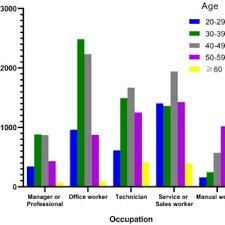 Relationships Between Occupation And Subjects