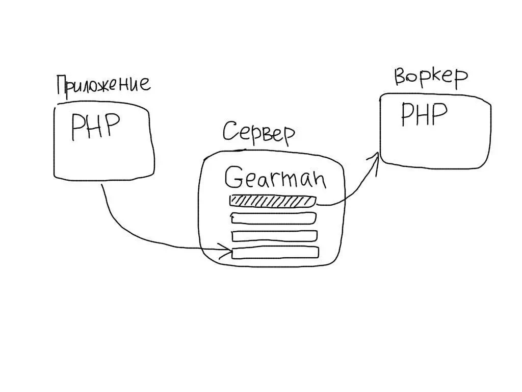 Gearman PHP queue