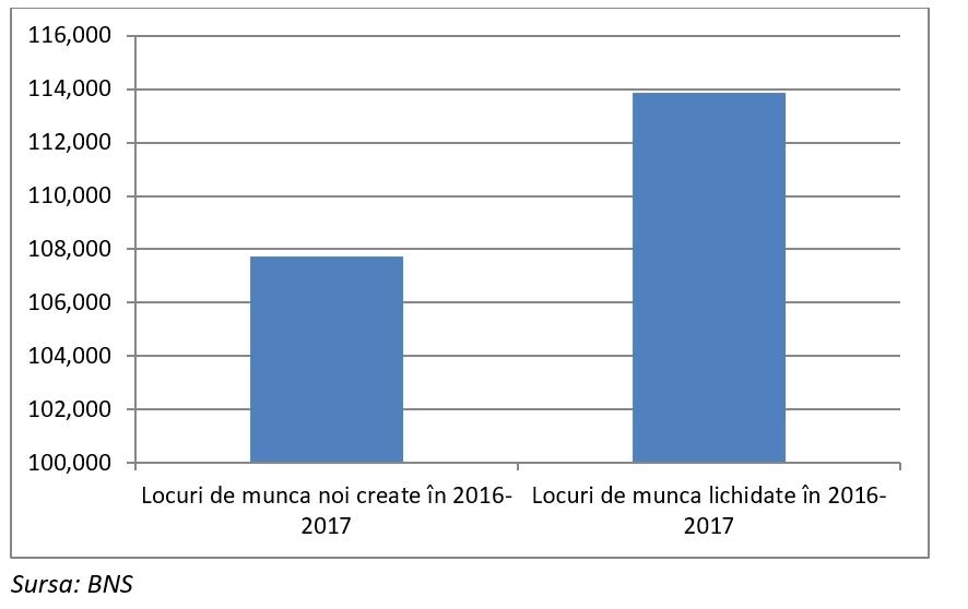 În primii 2 ani de guvernare PD, au dispărut peste 6,000 locuri de muncă