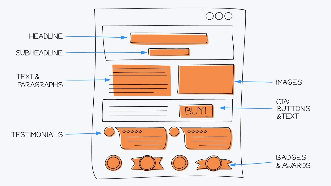 Page elements that can be tested with A/B testing