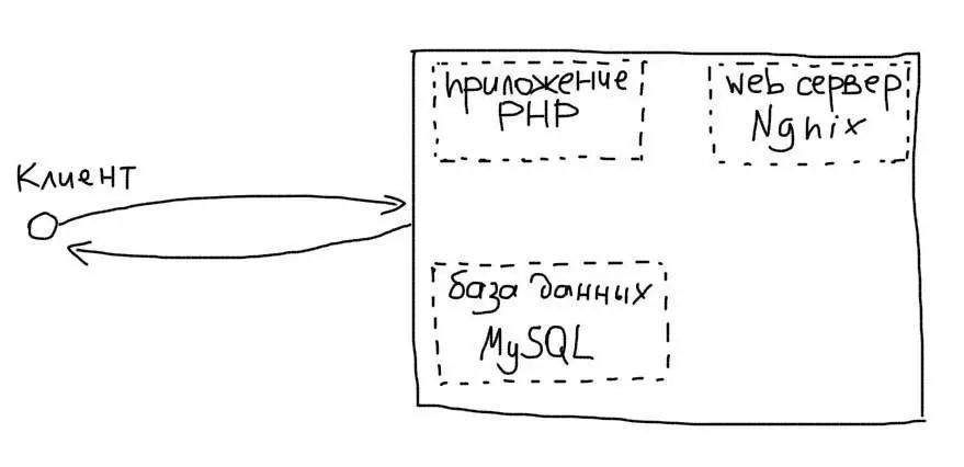 Простая архитектура приложения
