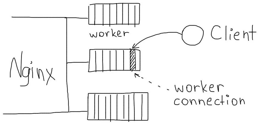 Nginx worker_processes и worker_connections