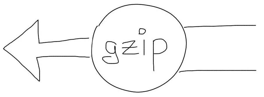 Gzip уменьшает размер файлов