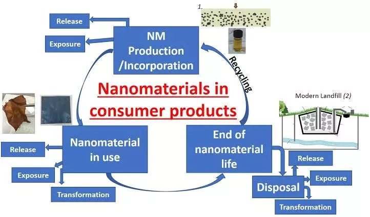 Health and safety hazards of nanomaterials