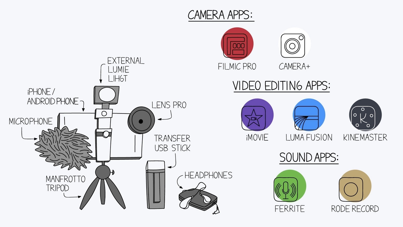 Main tools for mobile journalism