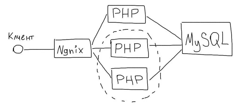 Несколько PHP бекендов