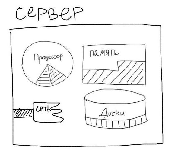 Компоненты сервера
