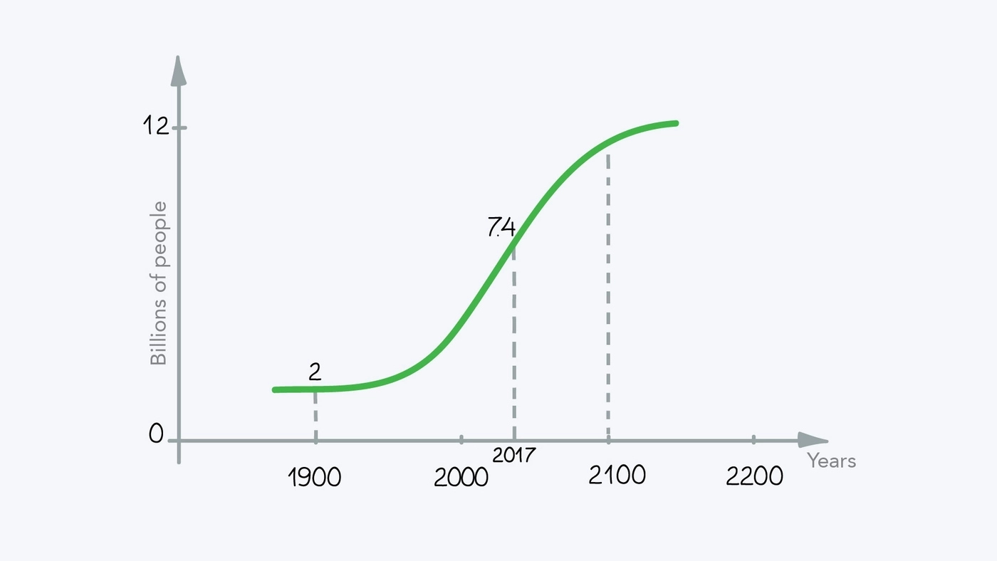 Data on the human population in the last 100 years