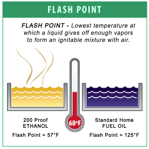 Flash point – Meaning and how it is measured