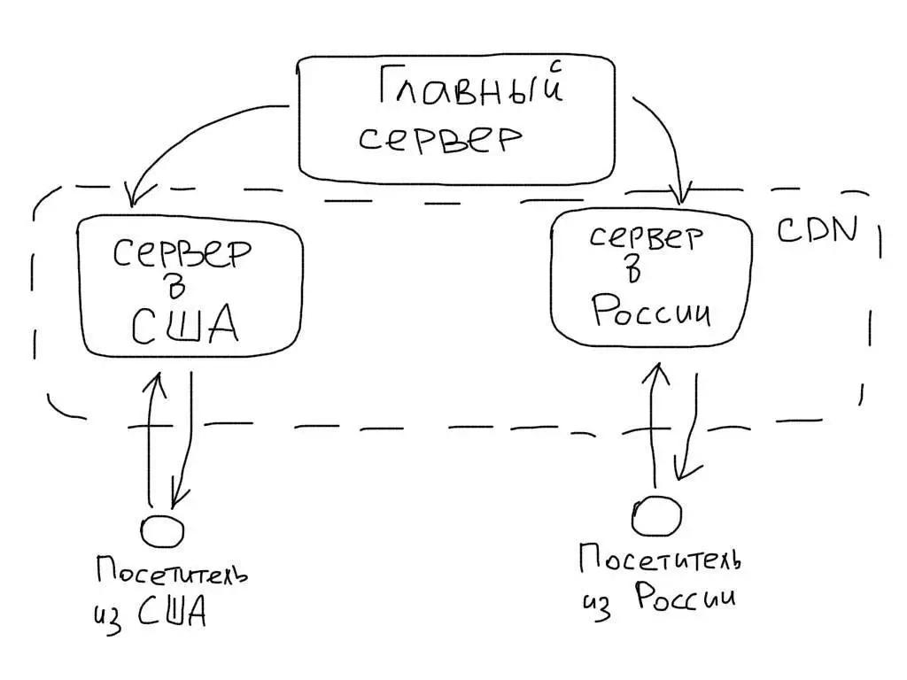 Структура CDN