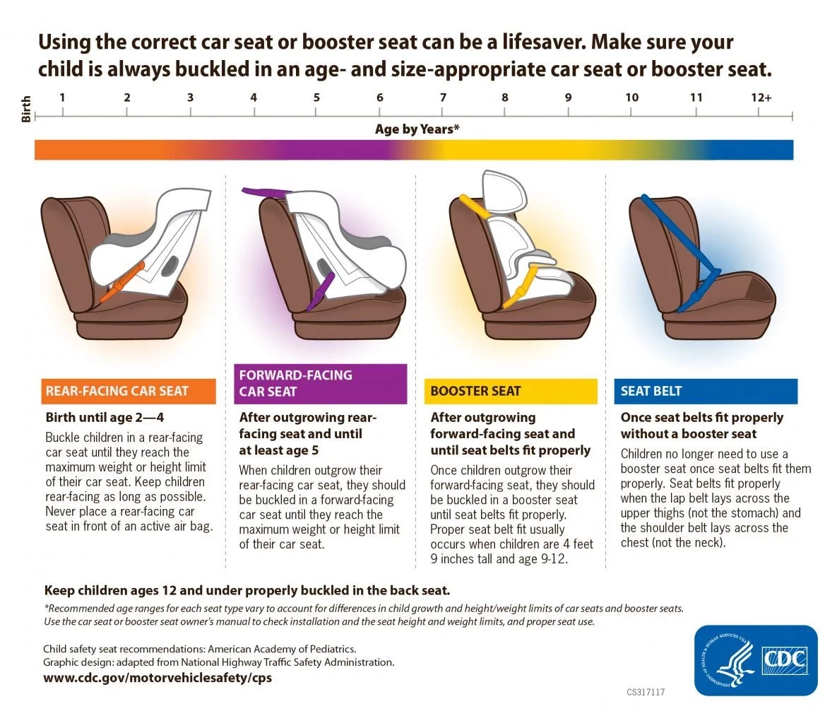 Seat front in facing seat car rear HELP! Rear
