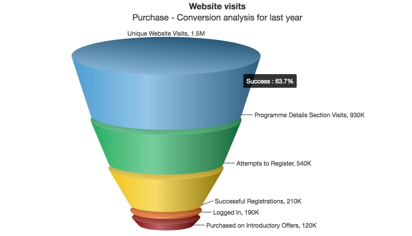 Fusioncharts funnel data visualization example