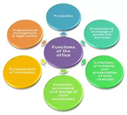 Functions of an Office