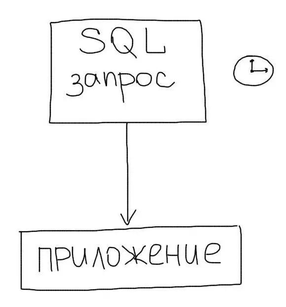 Медленный SQL запрос