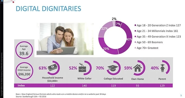 An overview of the Digital dignitaries audience segment by Nielsen Scarborough