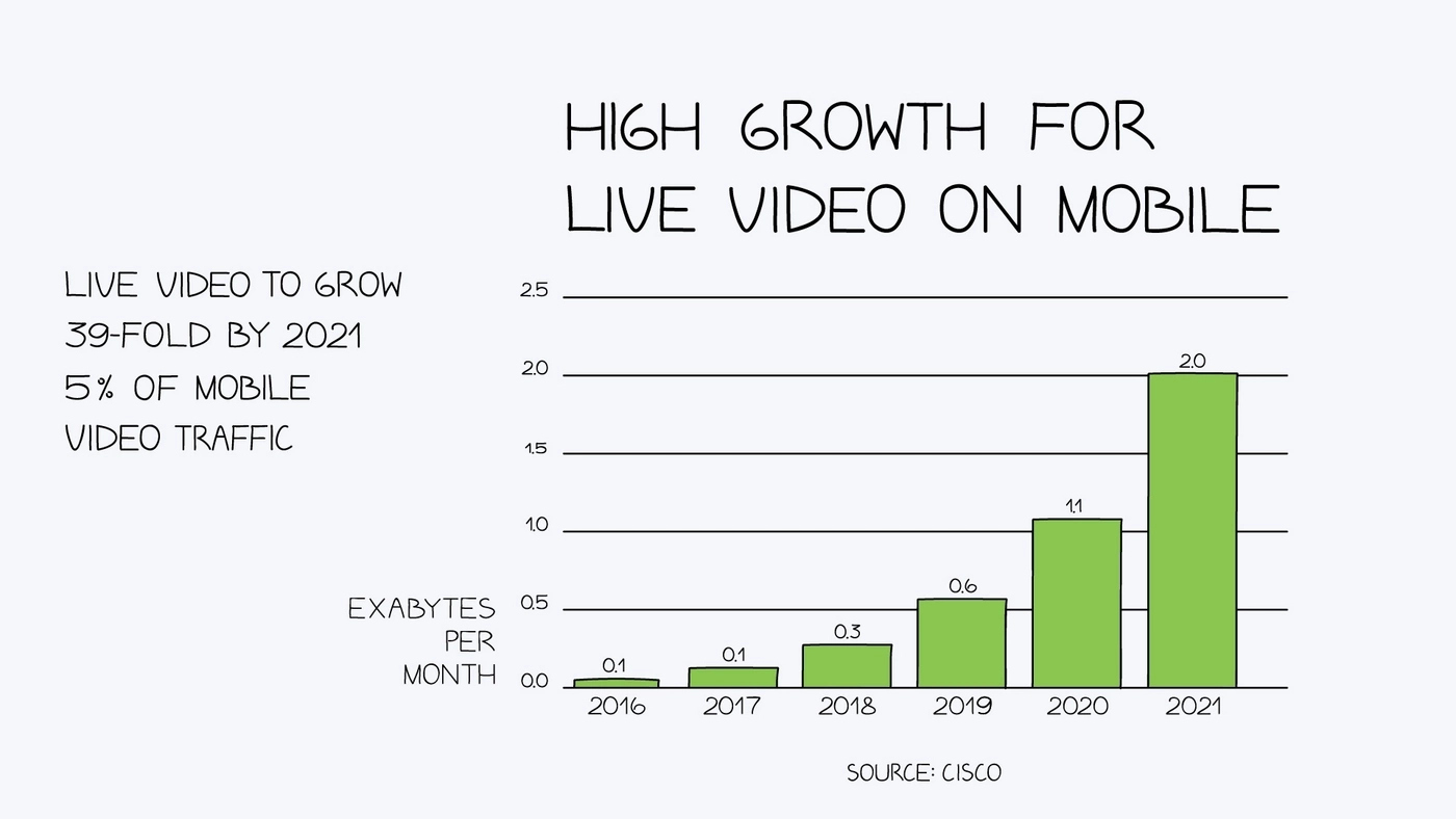 High growth for live videos on mobile